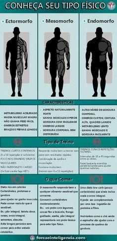 Tipo fisico - ectomorfo, mesomorfo e endomorfo