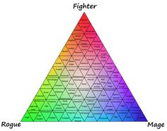 useful__rpg__classes_chart_by_halgalaz-da8uwfv.png (2532×2000)
