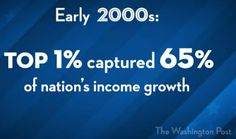 """""""Early 2000s: Top 1% captured 65% of nation's income growth"""""""