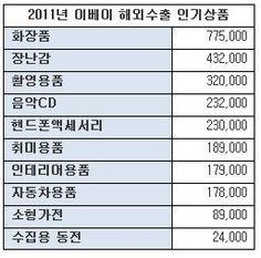 '클릭수출' 효자상품 '화장품'…하루 2000개씩 수출
