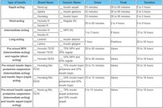 Insulin Comparison Chart And Education Types Of New Nurse
