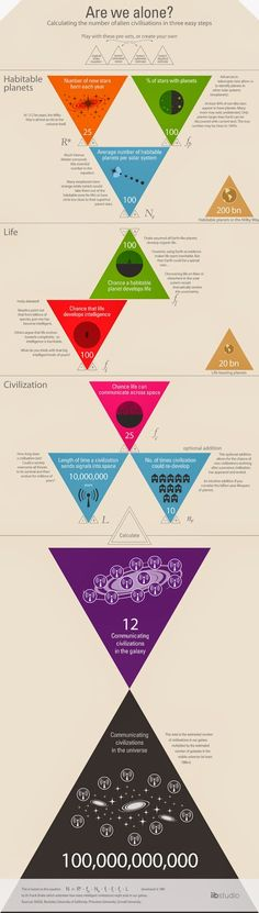 Calculating the number of alien civilizations- Complete Infographic | Physics-Astronomy