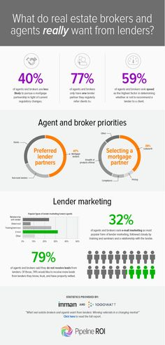 What do real estate brokers and agents REALLY want from lenders? Find out here! - Mortgage Broker - See how the flood insurance affect your mortgage - - What do real estate brokers and agents REALLY want from lenders? Find out here! Real Estate Business, Real Estate Tips, Real Estate Investing, Real Estate Broker, Real Estate Sales, Real Estate Marketing, Mortgage Humor, Mortgage Tips, Mortgage Quotes