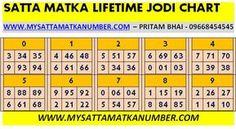 Satta Matka Lifetime jodi Chart help you to Win Matka Jodi. Monthly 10 times must pass this satta jodi chart.