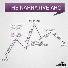 The narrative arc is a great way to visualize your story's development. Have you already started writing? How about trying to summarize your story according to the graphic below?