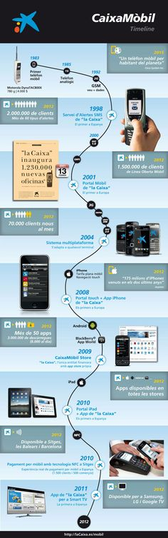 """Innovació dels productes móbils de """" la Caixa """"."""