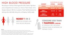 High blood pressure (hypertension) is a warning of more serious cardiovascular problems. Conventional medicine often suggests weight loss and drugs to lower high blood pressure and cholesterol, but little attention is given to change dietary habits—the safe and natural way to really lower high blood pressure. A healthy change in dietary and lifestyle plays a major …