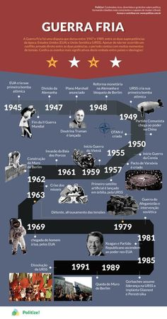 O que foi a Guerra Fria? sabe o que foi a Guerra Fria? Study History, History Facts, Nasa History, Mental Map, Study Organization, Study Techniques, School Study Tips, Study Planner, School Subjects