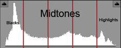 Fantastic tutorial on the histogram