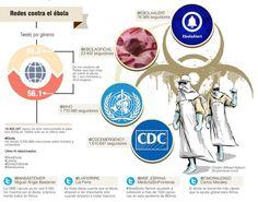 Batalla viral contra una epidemia Las redes contribuyen a difundir información sobre el virus del ébola y también a reunir fondos.