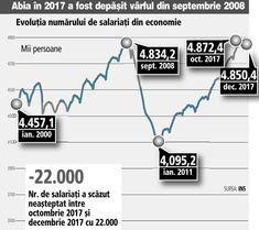 Semnal de alarmă: creşterea numărului de angajaţi din economie s-a oprit în octombrie 2017, imediat după dublarea Robor şi creşterea cursului euro | Ziarul Financiar
