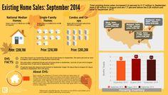 Realtor.org September 2014 Housing Overview.