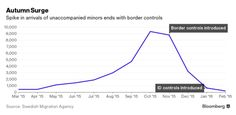Why Are So Many Child Migrants Turning Up at Sweden's Borders? - Bloomberg Business