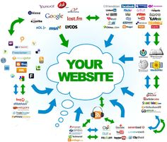 Our Company's local SEO services will create a great reputation in the local business scenario. Our localized SEO services will give you better ranking for your local business. Apart from international search visibility, we can provide a local appeal to your business to gain in your surrounding areas.