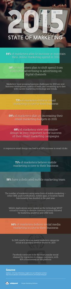 2015: State of Marketing