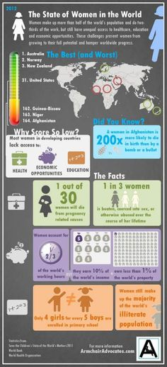 Today, we celebrate International Women's Day. Every day, women around the world are making a significant impact on our homes, schools and communities. But gender inequity is preventing women from growing to their full potential and hampers worldwide progress. Below, check out and share an infographic highlighting the state of women in the world.