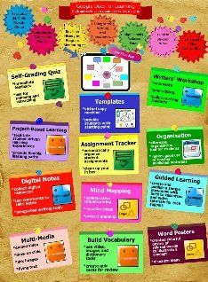 Glogster EDU - 21st century multimedia tool for educators, teachers and students. Using google docs in the classroom, gonna keep this in mind!