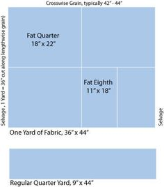 """A fat quarter is a one-fourth yard cut of fabric that (usually) measures 18"""" x 22"""" instead of the typical 9"""" x 44"""" quarter-yard cut. The longest side's dimension will vary if your fabric is not 44"""" wide."""