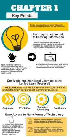 Infographic that reads: Chapter 1 Key Points. One model for intentional learning is the Let Me Learn Process. The Let Me Learn Process focuses on the importance of understanding your personal learning processes: Sequence, Precision, Technical Reasoning, Confluence. Easy access to many forms of technology. As a non-traditional student returning to college in the digital age, you have access to many forms of technology that connect you to information and human resources. Knowing how to use ...