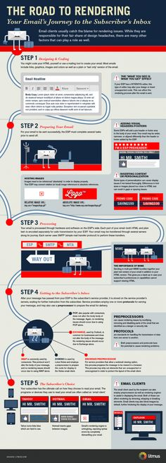 """Just take a look at the following infographic from litmus, which documents an email's journey from the click of the """"send"""" button all the way to the subscriber's inbox. It turns out, getting an email to display properly in a recipient's email client isn't so cut and dry. There are quite a few factors that can affect an email's ability to show up the way you, the marketer, originally intended!"""