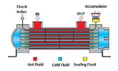 Plate Heat Exchanger Gif Google Search Plate Heat