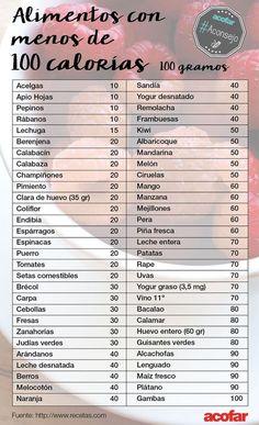 Para los que quieran controlar el peso o que estén a dieta, aquí tenéis una lista de alimentos con menos de 100 calorías cada 100 g. ¡Tomad nota del consejo! #dietasana