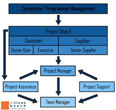 The PRINCE2 team structure & methodology made simple!
