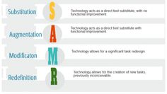 Putting Activities Through the SAMR Excercise via Langwitches.org - handy form allows you to think your lessons through