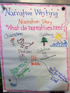Narrative writing anchor chart