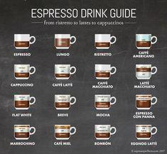 Espresso Lover's Drink Guide | What is an espresso, latte, cappuccino, ristretto?