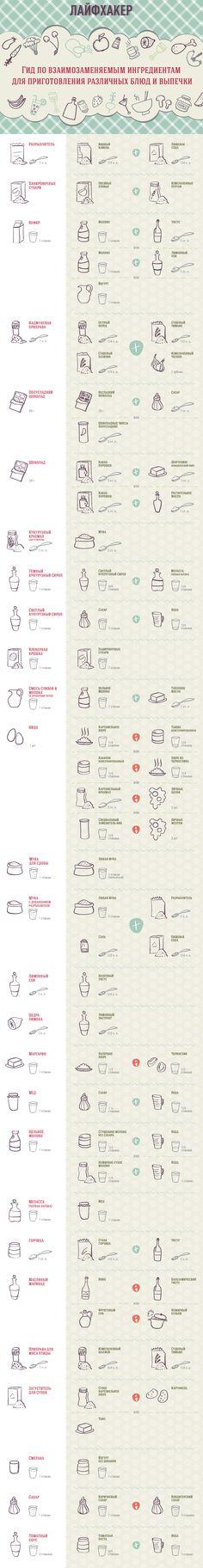 Чем заменить недостающий ингредиент при приготовлении блюда