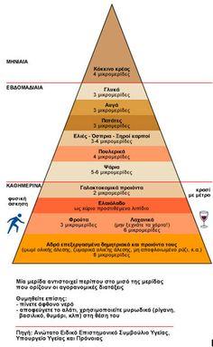 Η πυραμίδα της σωστής διατροφής • Νέα Υγεία