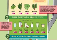 Learn the three steps to make the perfect diabetic-friendly smoothie in this Diabetic Connect original infographic.