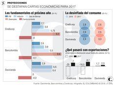 Colombia: economía crecería 2,7% en 2017