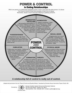 abuse isn 39 t just physical power and control wheel for domestic abuse violence pinfographics. Black Bedroom Furniture Sets. Home Design Ideas