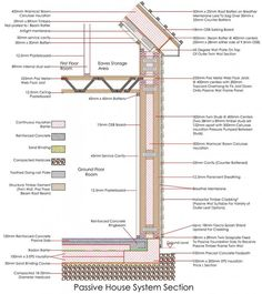 Architecture Hacker Guide to The Phenomenal Passivhaus – Architecture Hacker: for your inner architect Detail Architecture, Eco Architecture, Passive Cooling, Heating And Cooling, Passive House Design, Plan Garage, Viking House, Balloon Frame, Ideas