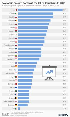 Infographic: Economic Growth Forecast For All EU Countries In 2019 American Online Shopping, Economic Statistics, Diagram Design, World Data, Eu Countries, How To Create Infographics, Life Rules, In 2019, Socialism