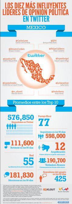 Los diez lideres más influyentes en la política mexicana