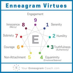 Here's a summary overview of all 9 #Enneagram Virtues. These virtues arise when we rest in our identity in Christ - His beloved child. When we realize that He took on our sin and replaced it with His righteousness, we can rest and experience the liberation He purchased on our behalf. This is when the virtues for our types arise. They not only bless others but we are blessed as well. So, today, rest in being His beloved and bless others with your virtue. Beth McCord YourEnneagramCoach.com