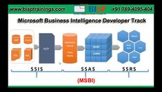 Learn Salesforce, Python, Oracle EBS Cloud, Tableau Online courses at BISP Trainings. Certifications and training program for students and professionals. Training Classes, Training Programs, Oracle Ebs, Warehouse Project, Business Intelligence, Data Analytics, Data Science, Sales And Marketing, Online Courses