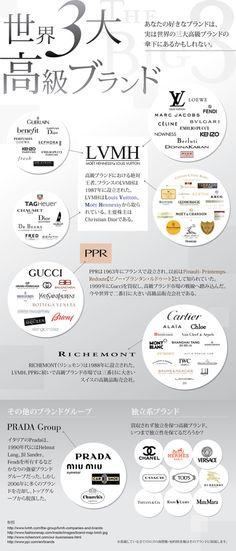ブランド好きには見逃せない、有名な高級ブランドをまとめたインフォグラフィック。どう見てもLVMHがすごい!