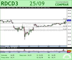 REDECARD - RDCD3 - 25/09/2012 #RDCD3 #analises #bovespa