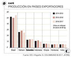 Producción de café: pronóstico de incremento