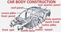 Articles about a car's body construction for Kids with illustrations. Car body consist of three main parts: engine section, saloon, trunk Car Alignment, Construction For Kids, Automotive Engineering, Roof Panels, Car Hacks, Air Conditioning System, Car Repair, Mechanical Engineering, Motor