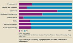 In a benchmarking survey conducted by IBM in early 2011, eight hundred sales and marketing managers (including 88 from pharma companies) were surveyed, providing information about their organizations' key practices and performance indicators. Statistical analysis of the data revealed that pharma is lagging behind other industries in its use of social media.