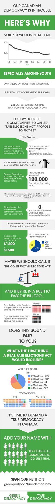 Demand a True Democracy in Canada NOT the One Harper Wants www.greenparty.ca/true-democracy #Canada #politics #infographic