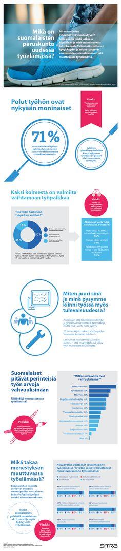 Infograafi: Mikä on suomalaisten peruskunto uudessa työelämässä?   Sitra