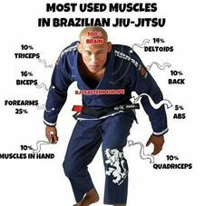 Most used muscles in BJJ infographic. Like most martial arts everything starts with the lower half and works it way up. The hips are especially important in the martial art. Followed by the core muscles the abs and lower back. For ideas on how to strength these muscles check out my board for good martial arts work outs. #muscles #BJJ #infographic