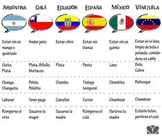 Cuando te inviten a un país donde se habla el español, deberás pensar dos veces qué palabras usas para aceptar...