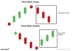 Three Black Crows And Three White Soldiers Candlestick Pattern - Market Realist Stock Trading Strategies, Candlestick Chart, Stock Charts, Day Trader, Technical Analysis, Stock Market, Candlesticks, Crows, Soldiers